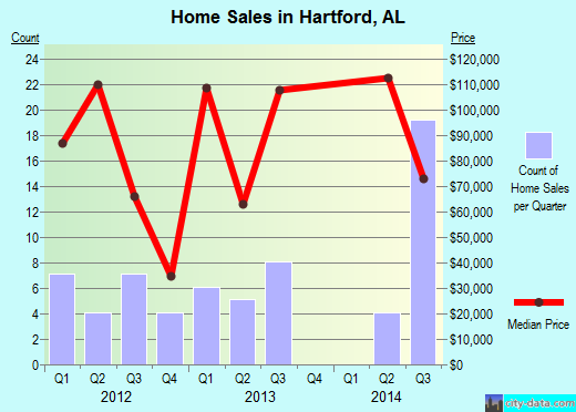 Hartford,AL real estate house value index trend