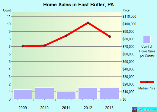 East Butler,PA real estate house value index trend