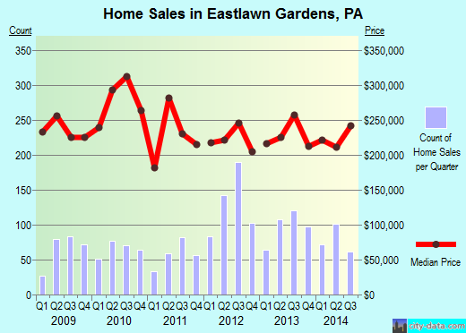 Eastlawn Gardens,PA real estate house value index trend
