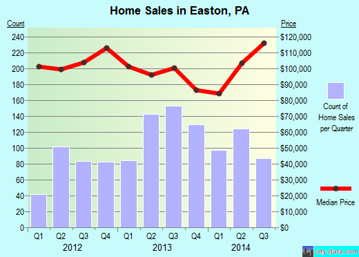 Easton,PA real estate house value index trend