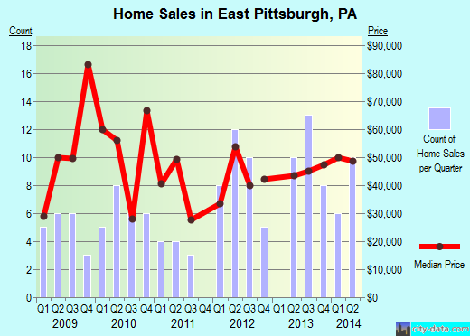 East Pittsburgh,PA real estate house value index trend