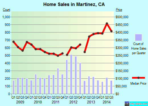 Martinez,CA real estate house value index trend