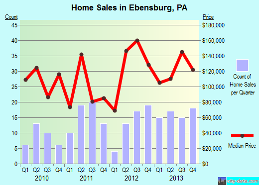 Ebensburg,PA real estate house value index trend