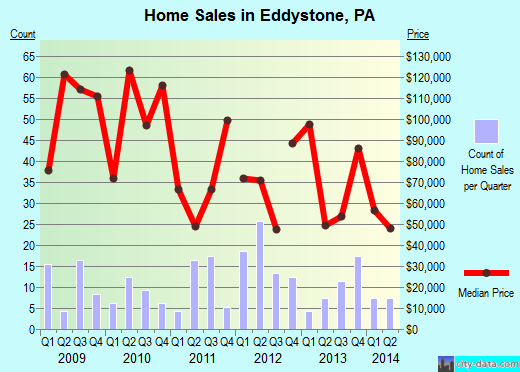 Eddystone,PA real estate house value index trend