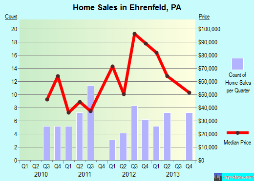 Ehrenfeld,PA real estate house value index trend