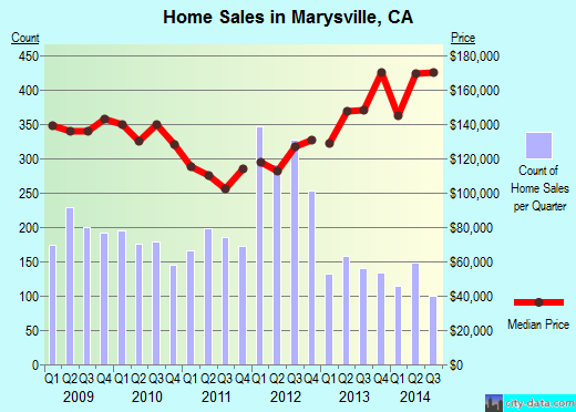 Marysville, CA (California) Houses, Apartments, Rent