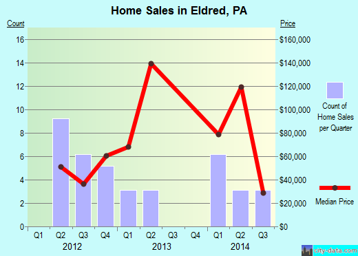 Eldred,PA real estate house value index trend