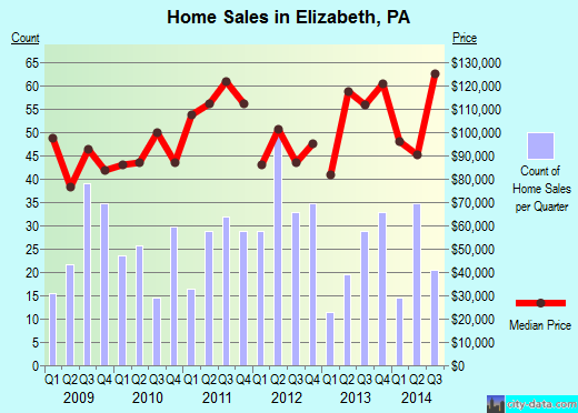 Elizabeth,PA real estate house value index trend