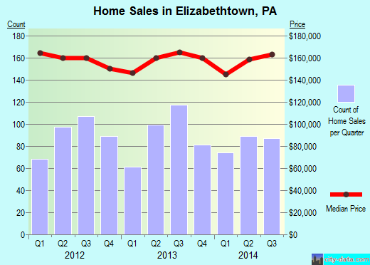 Elizabethtown,PA real estate house value index trend