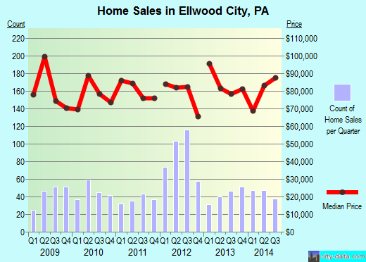 Ellwood City,PA real estate house value index trend