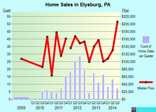 Elysburg,PA real estate house value index trend