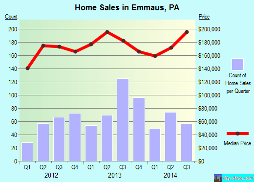 Emmaus,PA real estate house value index trend
