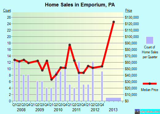 Emporium,PA real estate house value index trend