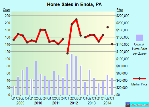Enola,PA real estate house value index trend