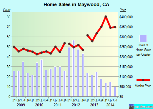 Maywood,CA real estate house value index trend