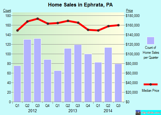 Ephrata,PA real estate house value index trend