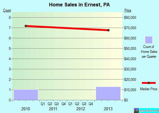 Ernest,PA real estate house value index trend