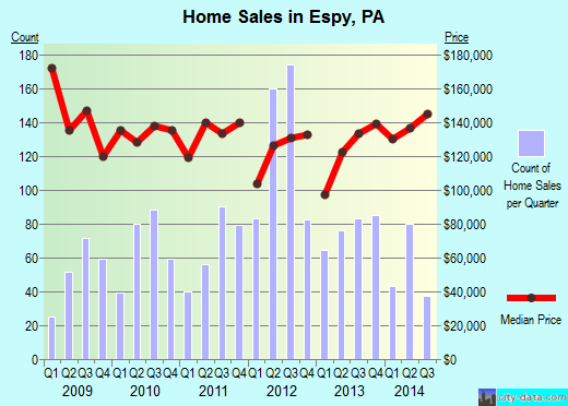 Espy,PA real estate house value index trend