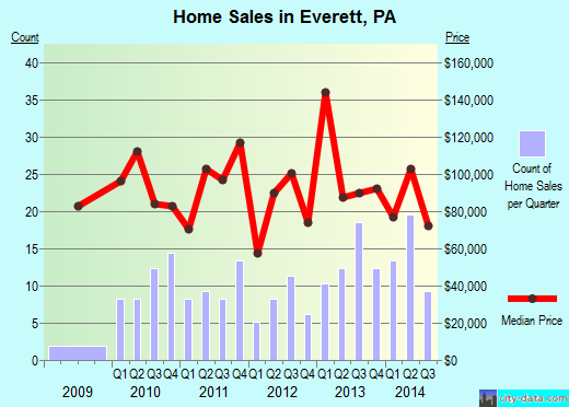 Everett,PA real estate house value index trend