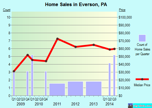 Everson,PA real estate house value index trend