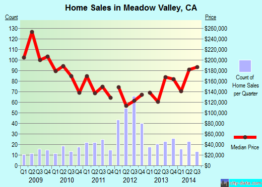 Meadow Valley,CA real estate house value index trend