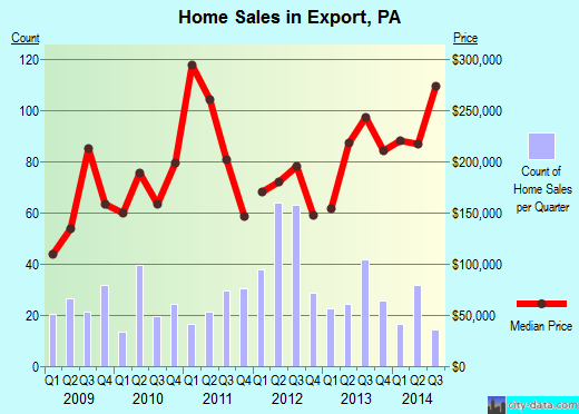 Export,PA index of house prices