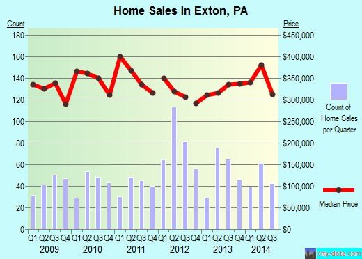 Exton,PA real estate house value index trend
