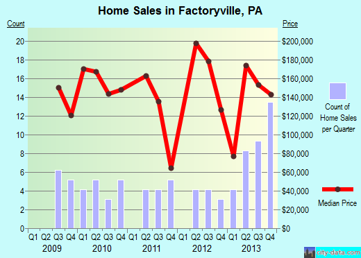 Factoryville,PA real estate house value index trend