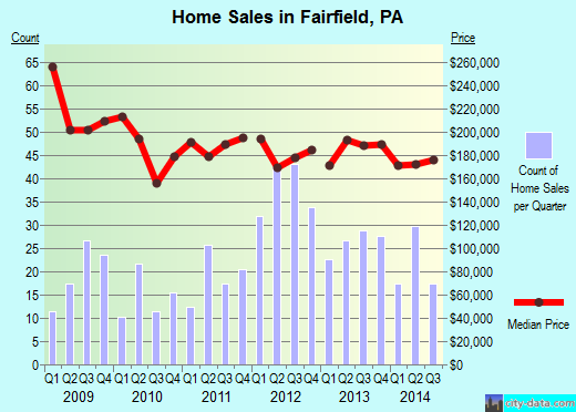 Fairfield,PA real estate house value index trend
