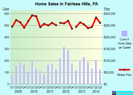 Fairless Hills,PA real estate house value index trend