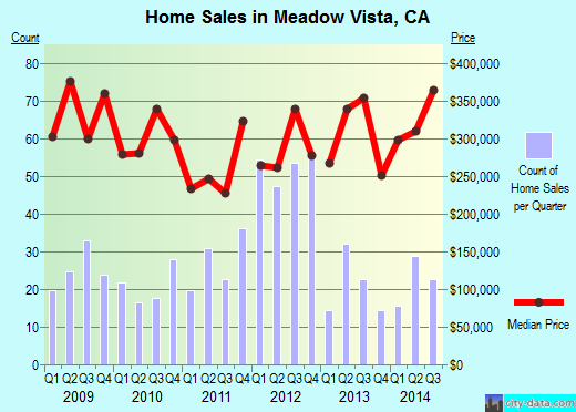 Meadow Vista,CA real estate house value index trend