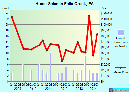 Falls Creek,PA real estate house value index trend