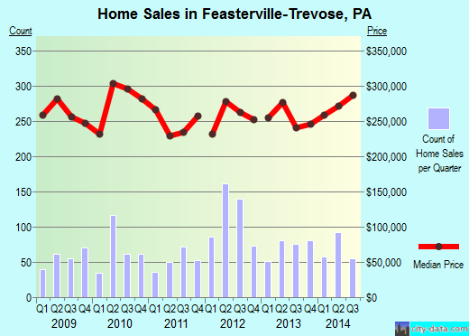 Feasterville-Trevose,PA real estate house value index trend