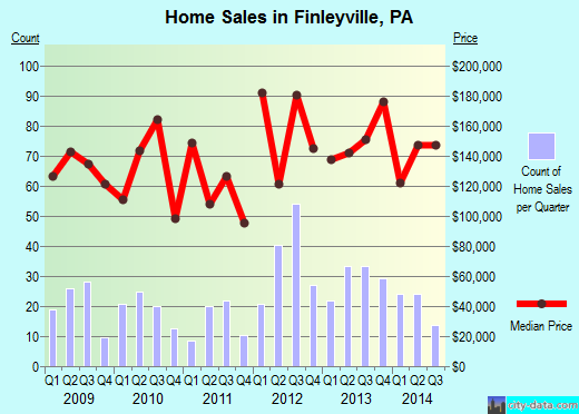 Finleyville,PA real estate house value index trend