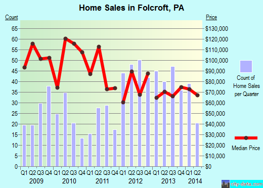 Folcroft,PA real estate house value index trend