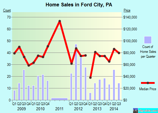 Ford City,PA real estate house value index trend