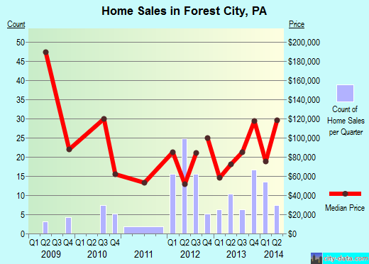 Forest City,PA index of house prices