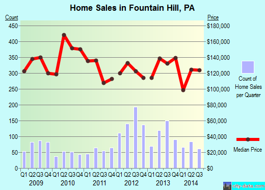 Fountain Hill,PA index of house prices