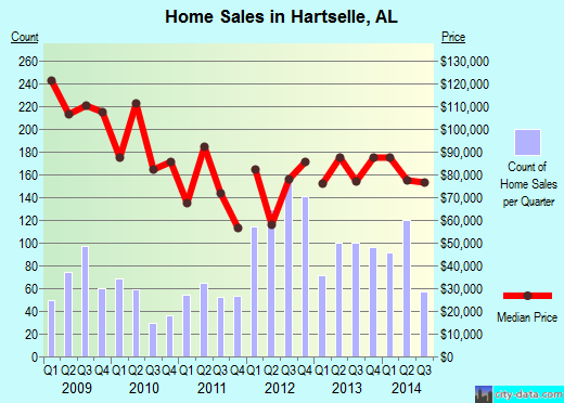 Hartselle,AL real estate house value index trend