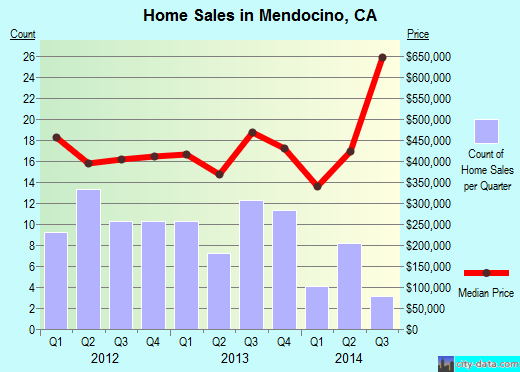 Mendocino,CA real estate house value index trend