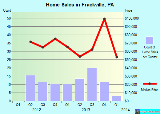 Frackville,PA real estate house value index trend