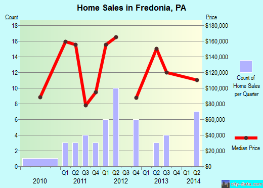 Fredonia,PA real estate house value index trend