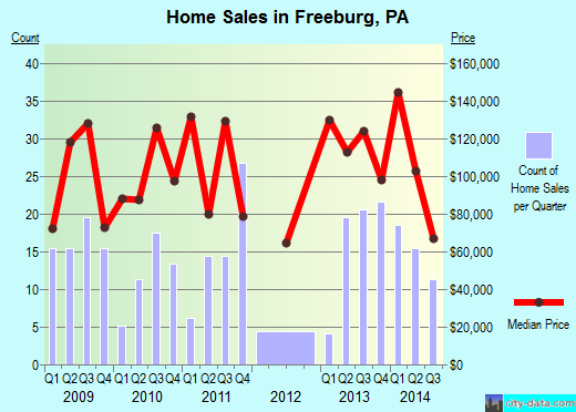 Freeburg,PA index of house prices