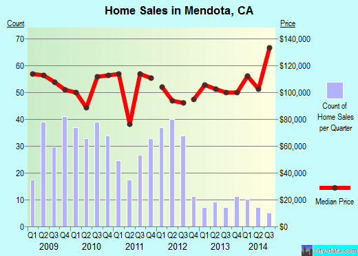 Mendota,CA real estate house value index trend