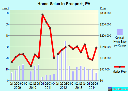 Freeport,PA real estate house value index trend
