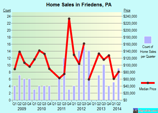 Friedens,PA real estate house value index trend