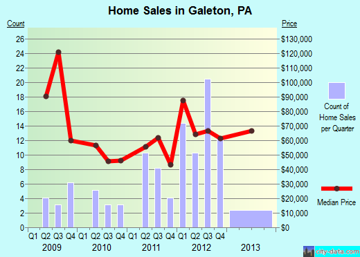Galeton,PA real estate house value index trend