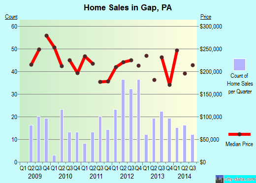 Gap,PA real estate house value index trend