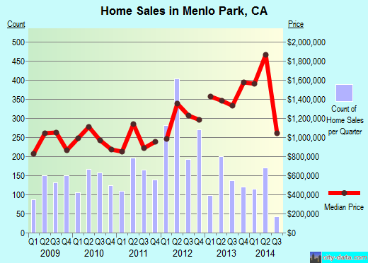 Menlo Park,CA real estate house value index trend
