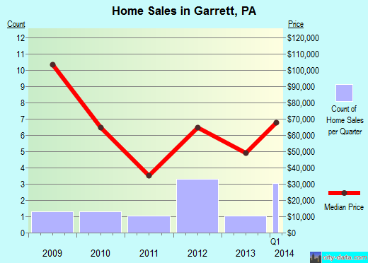 Garrett,PA real estate house value index trend